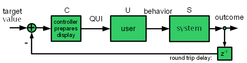 UIL user in the loop diagram